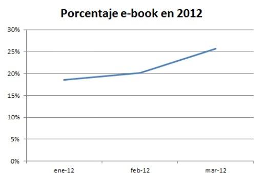 Libros electrónicos en España: estadísticas
