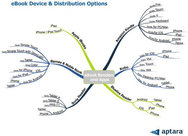 e-Readers y opciones de distribución