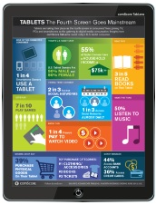 Usos de las tablets