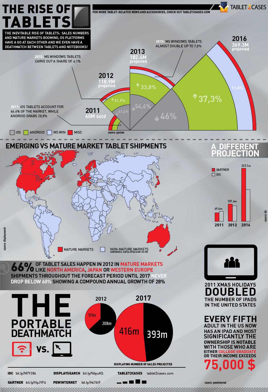 El crecimiento de las tablets en 2012