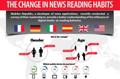 Internet y la manera en que leemos las noticias