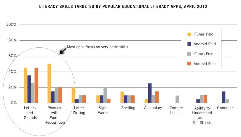 Las pantallas y los niños: ¿se favorece realmente la lectura?