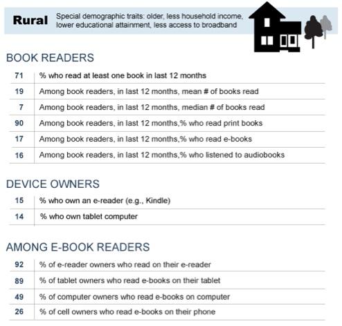 Hábito de lectura conforme a nuestro lugar de residencia