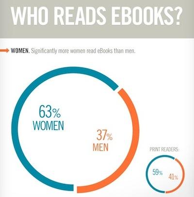 ¿Quién lee libros electrónicos?