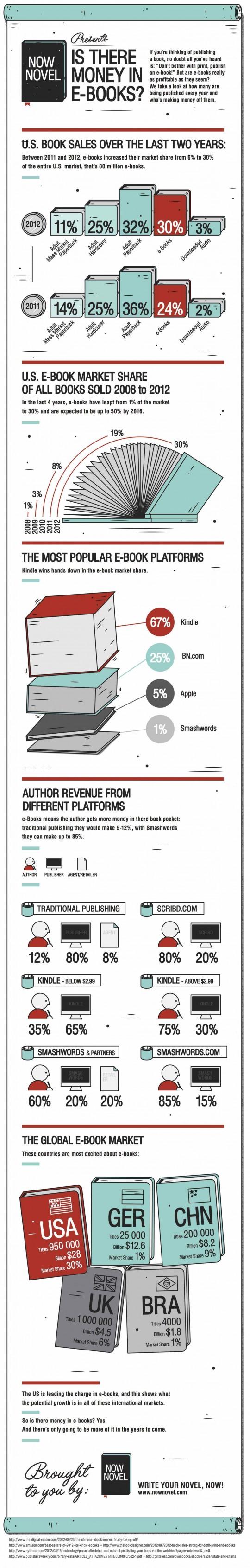 La economía del libro electrónico