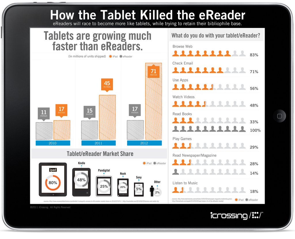 infografía tables vs e-readers