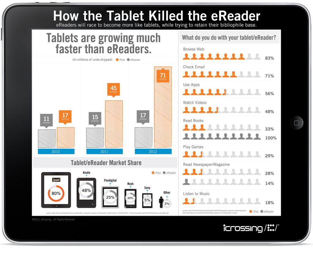 infografía tables vs e-readers