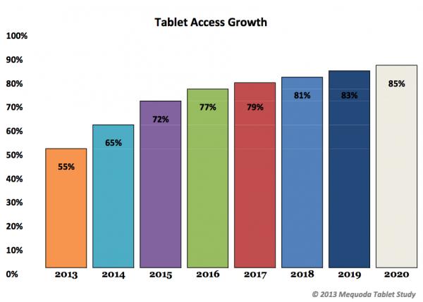 Aumento del uso de las revistas digitales gracias a las tabletas
