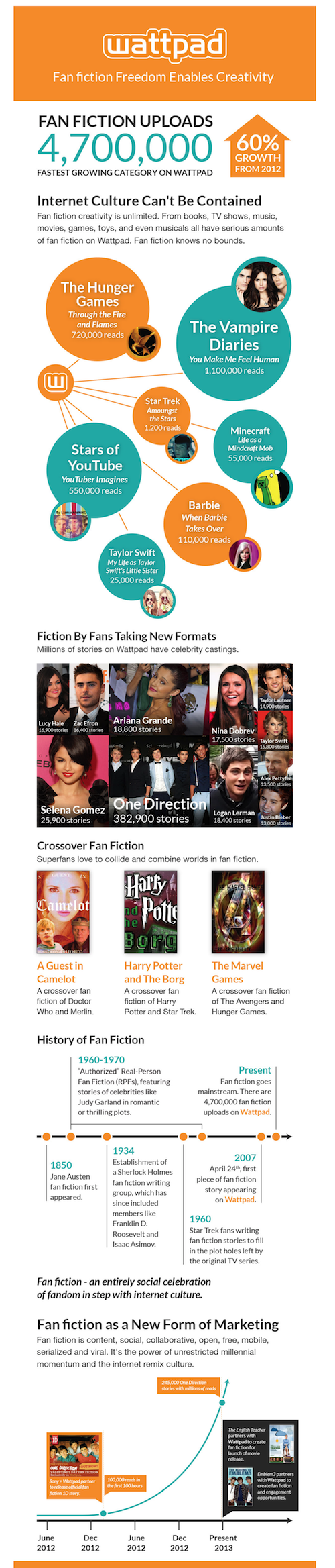 Wattpad-Fanfiction-Infographic1