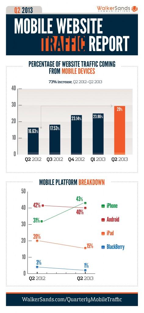 WS-mobile-traffic-Q2-2013