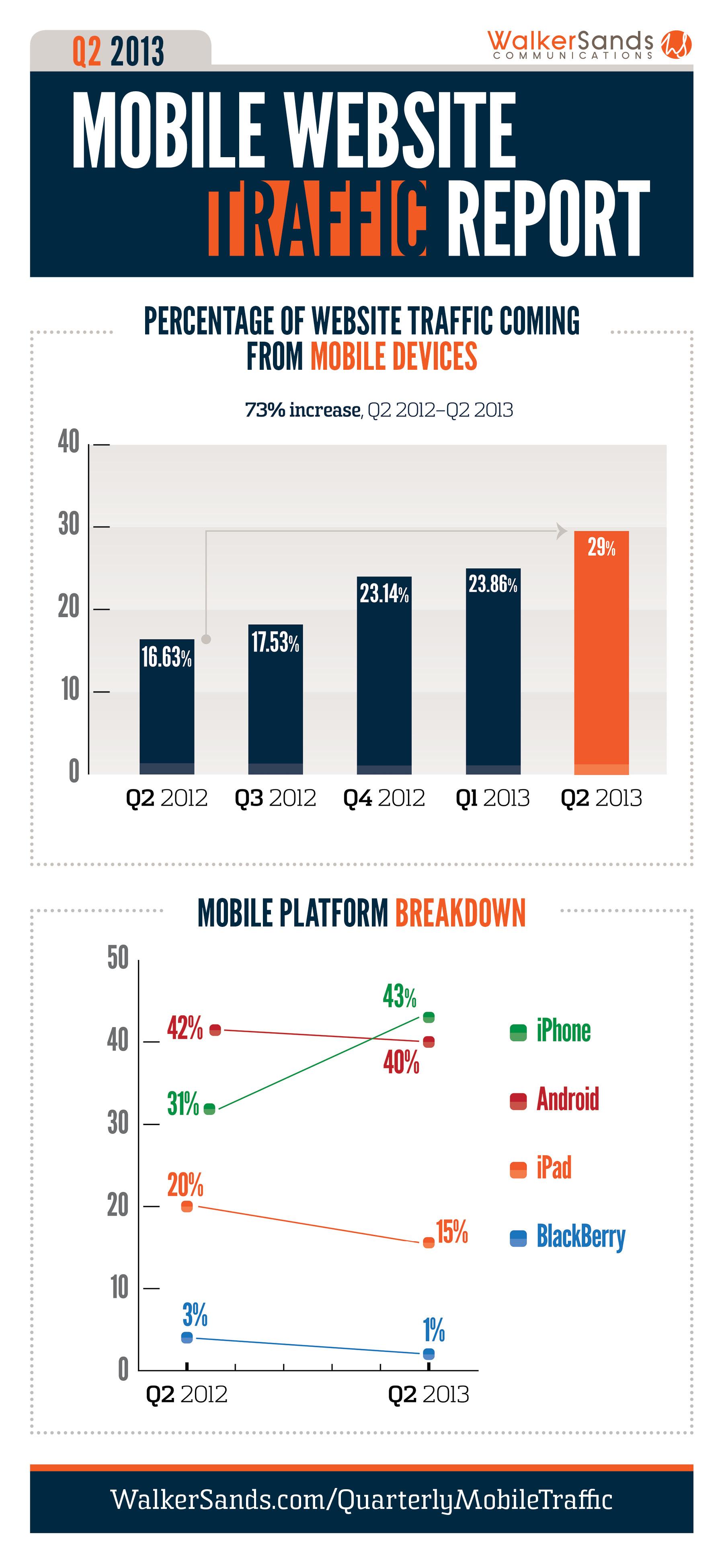 El acceso a internet a través de los dispositivos móviles