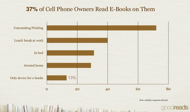 goodreads cellphone
