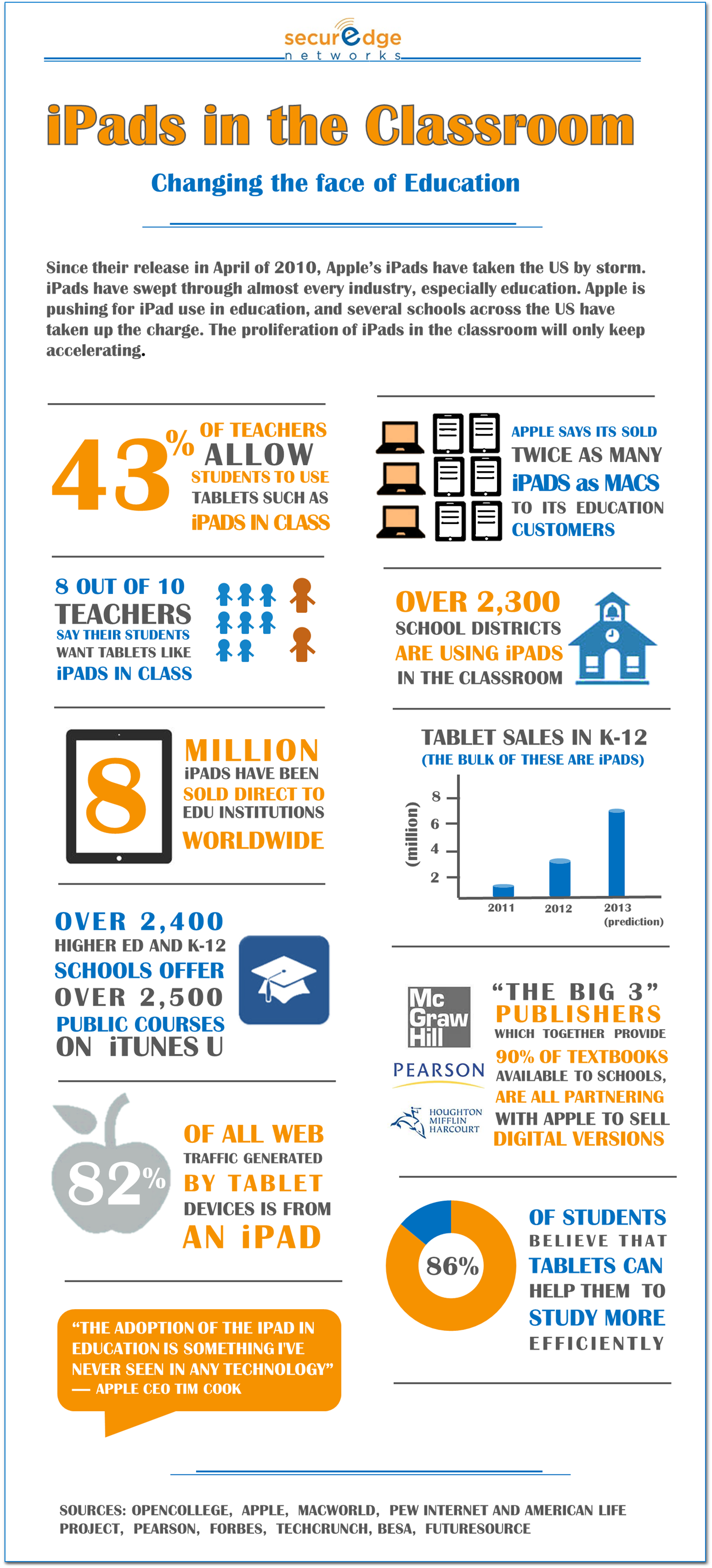 ipads in the classroom infographic