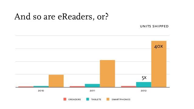 La gente lee más en teléfonos inteligentes que en tabletas