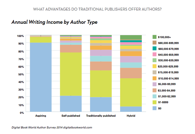 ¿Cuánto ganan los escritores?