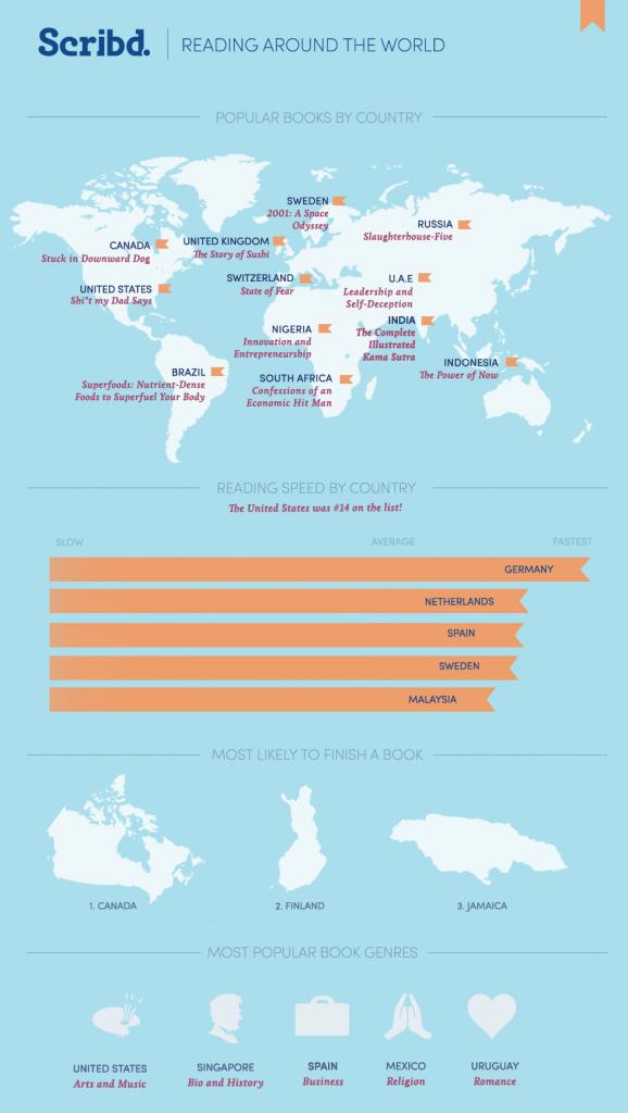 Reading-around-the-world-according-to-Scribd-infographic
