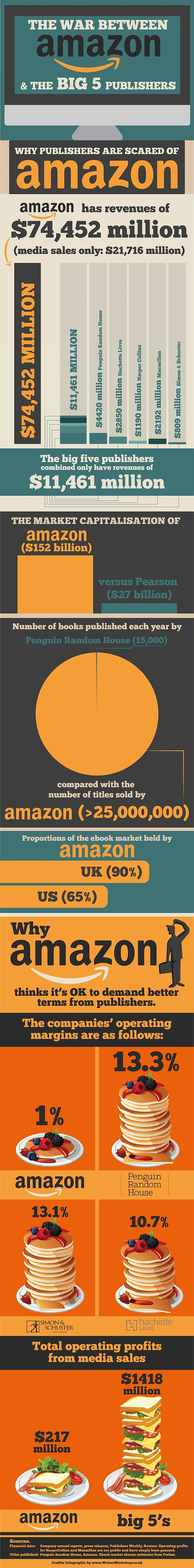 The-war-between-Amazon-and-the-biggest-publishers-infographic