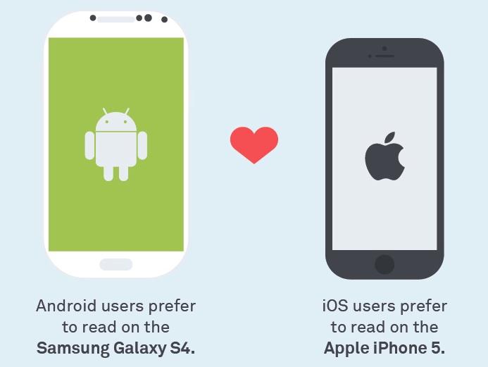 Hábitos de lectura en pantalla: iOS vs Android (Infografía)
