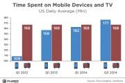 La gente pasa más tiempo frente a las pantallas de celulares que frente a la TV