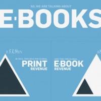 Situación de los libros electrónicos en 2014