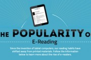 popularity of ereading