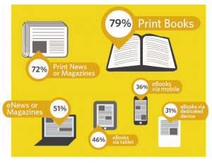 Imagen vía: Designing books for tomorrow's readers: how millennials consume content