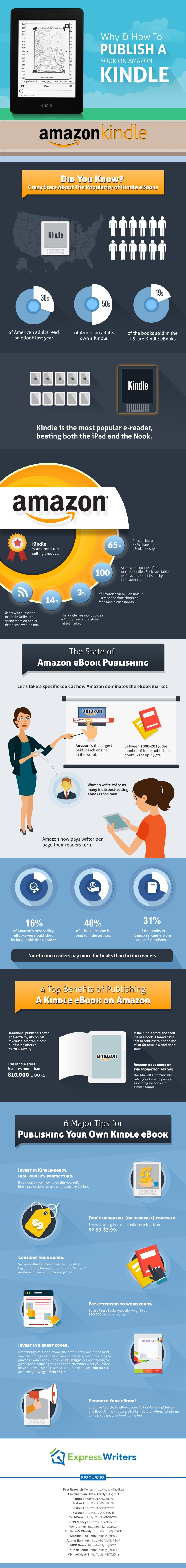 How-to-publish-a-book-on-Amazon-Kindle-infographic
