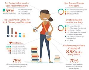 Anatomía de los usuarios del Kindle
