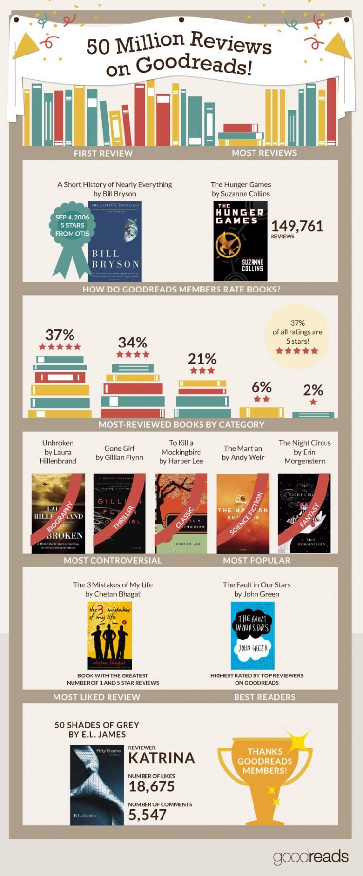 50 million reviews goodreads