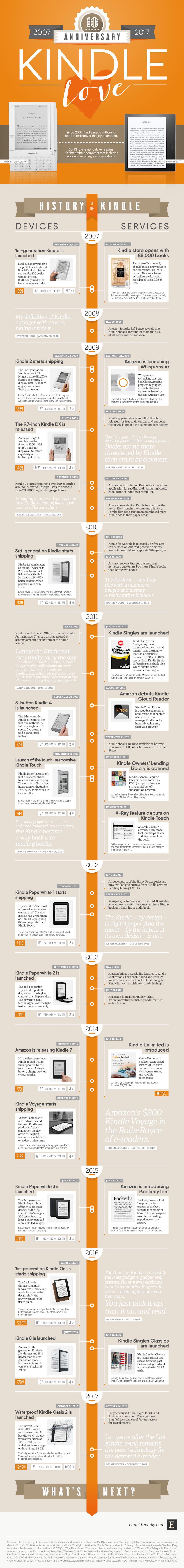 10 años del Kindle