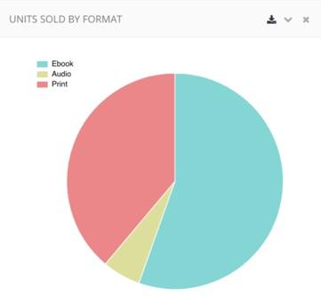 En Estados Unidos se venden más libros electrónicos