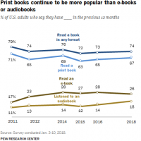 Uno de cada cinco estadounidenses escuchan audiolibros