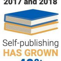 El número de libros autoeditados es el que registró un mayor crecimiento durante 2018